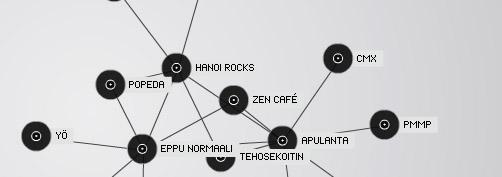 Tuneglue Music Map visualisoi musiikkimakusi