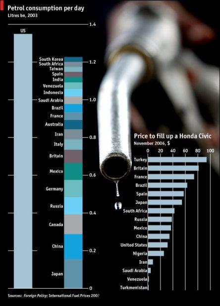 Bensiinin kulutus maailmassa