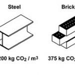 Arkkitehtuuria hiilidioksidipäästöjä silmälläpitäen