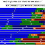 Viikkokysely: Mikä taho oli 9/11 -iskujen takana?