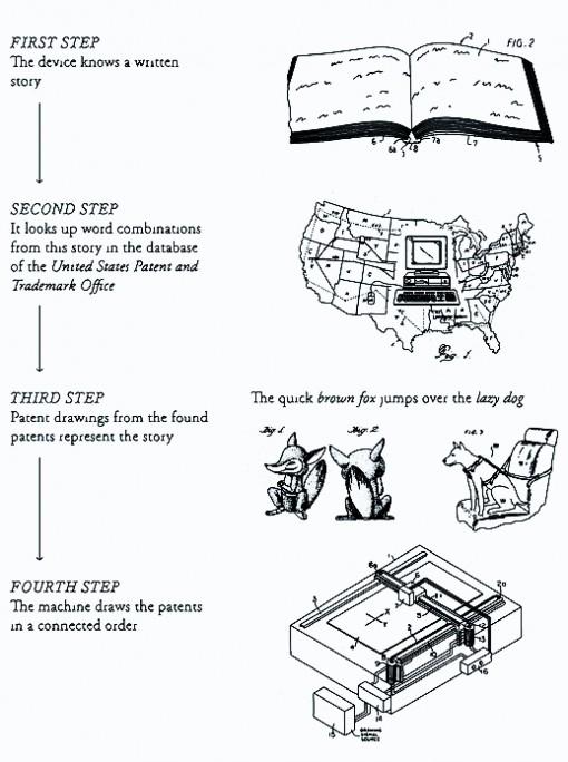 Perpetual Storytelling Apparatus piirtää loppumatonta patenttien virtaa