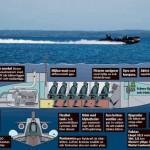 DCE Superdykbåt eli supersukellusvene on ruotsalaista uutta aseteollisuutta