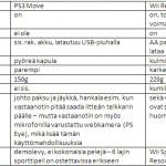 ps3 move ominaisuudet