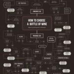 Kuinka valitset aina tilanteeseen parhaiten sopivan viinin?