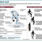Askel lähempänä kansainvälistä robottipukua