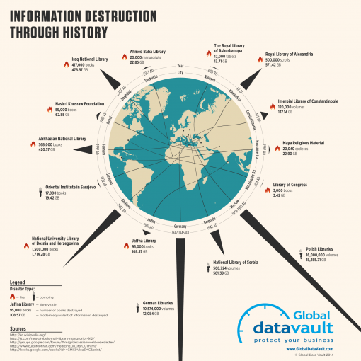 informationdestruction