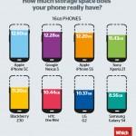 Markkinoidun ja todellisen tallennustilan ero matkapuhelimissa
