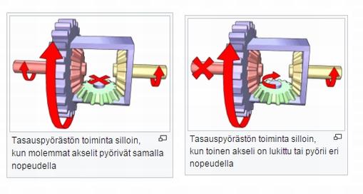 Tasauspyörästö, kuva Wikipediasta
