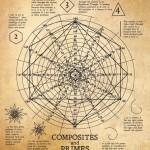 Nikola Teslan kartta kertolaskuun on samalla visuaalinen ja matemaattinen