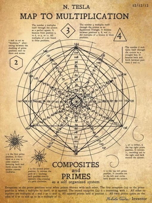 Nikola Teslan kertolasku-kaavio
