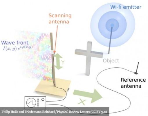 Wifi ja antennit
