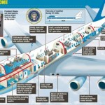 Onko tuleva Air Force One – Amerikan presidentin virkakone Boeing 747-8?