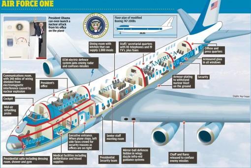 Air Force One -kaavakuva Obaman ajalta (klikkaa kuvaa nähdäksesi se suurempana)