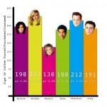 Kuinka monta kuppia Frendit-sarjan hahmot joivat kahvia, Twitter-käyttäjä Kit Lovelace laski – Katso tilastot