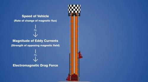 Drop Tower Ride