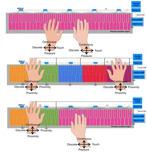KnittedKeyboard erilaiset kosketuksen havaitsemiset