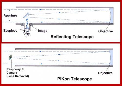 PiKon teleskooppi / peilikaukoputki -toimintaperiaate