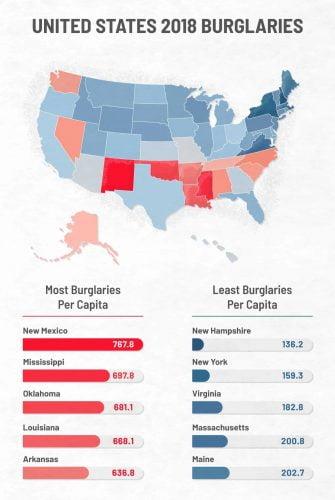 USA murtovarkaudet osavaltioittain 2018 (lähde: Apartment Guide)