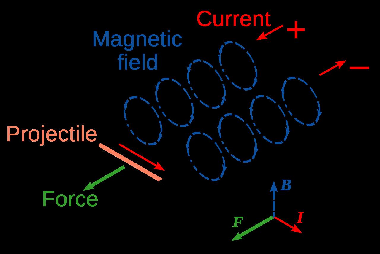 Kaaviokuva raidetykin rakenteesta