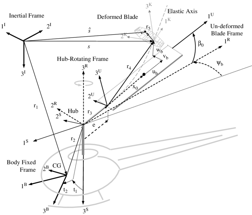 Schematic of helicopter coordinate systems