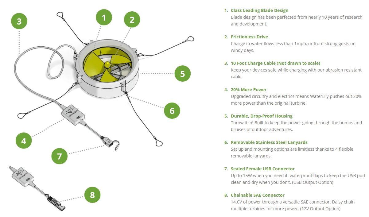 Waterlily Turbine - ominaisuuksia